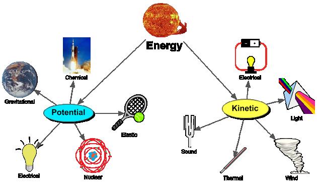 Gravitational Potentia...