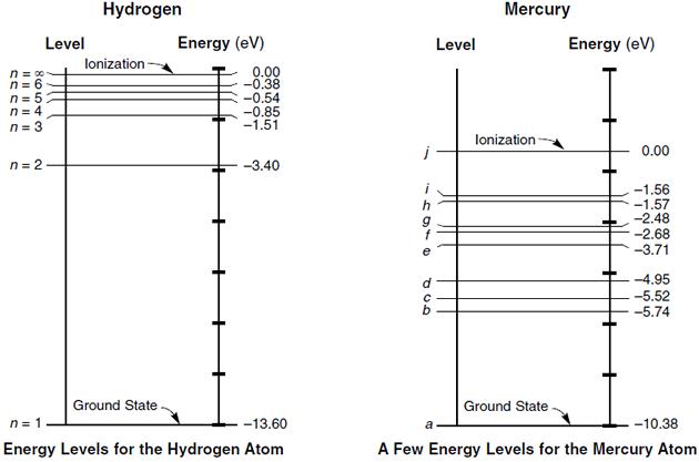 Energy Level Diagram Energy Level Diagram Hydrogen