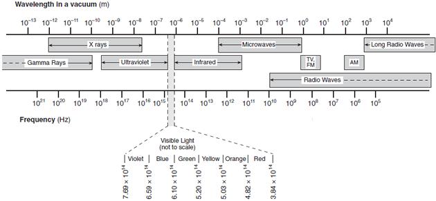 Spectrum – Electromagnetic Waves Worksheet
