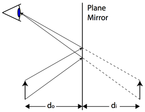 worksheet images in plane mirrors answer key