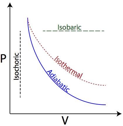 types of thermodynamic process pdf