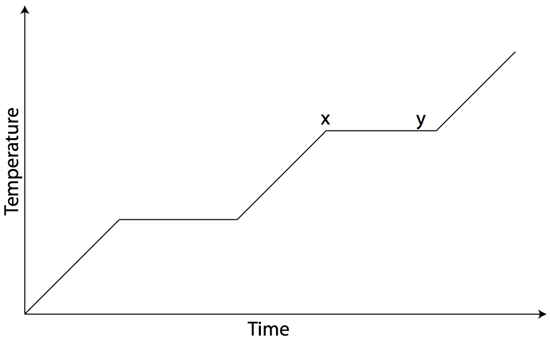 Phase Changes – Phase Change Graph Worksheet