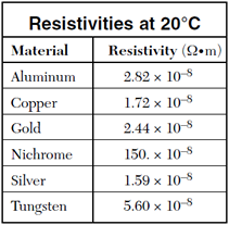 resistivity table